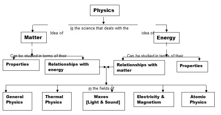About Scientific Knowledge And Fundamental Concepts